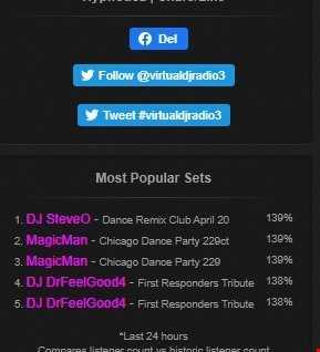 Dj SteveO Presents    Dance Remix Club April 20 (2020 04 06 @ 06PM GMT)